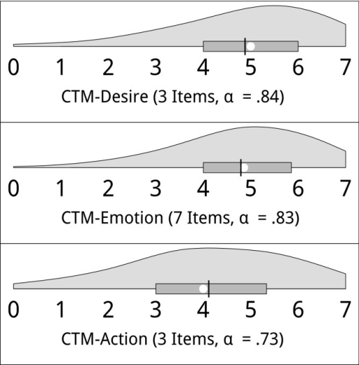 Distribution of the scale values (violin plots) of the desire, emotion and action subscales of the culture-transmission motive (CTM) measure.Higher values reflect a stronger culture-transmission motive. The white circle represents the median and the black bar the mean; the box ranges from the first to the third quartile. Answer scales were item-specific (see text).