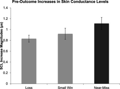 Pre-outcome skin conductance levels (SCLs) leading up to wins, losses, and near-misses, as a function of outcome. Error bars are ± 1 SE