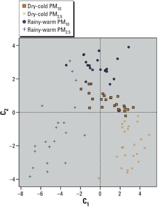 C1, C2 component scores plot according to PM size and season. Samples (n = 90) according to season and PM size (groups) are well differentiated in their content of C1 and C2. Rainy-warm PM10 had high concentrations of C2 and moderate concentrations of C1; dry-cold PM10 presented moderate C1 concentrations and moderate-high concentrations of C2; rainy-warm PM2.5 generally had low concentrations of C1 and C2; dry-cold PM2.5 showed high concentrations of C1 and low concentrations of C2. The zeroes on both axes correspond to the mean of all samples, and integer values are based on the component loading of the observation and the standardized value of the original variable, summed over all variables.