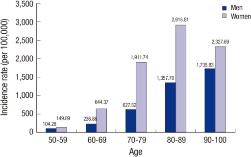 Age-specific incidence of spinal fractures in Koreans aged 50 years and older from 2008 to 2012.