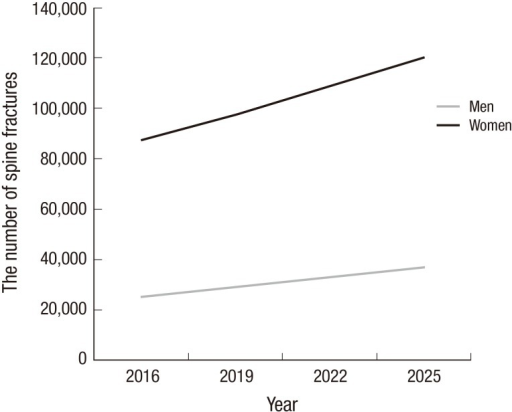 Estimated number of spinal fractures in Korea up to the year 2025.