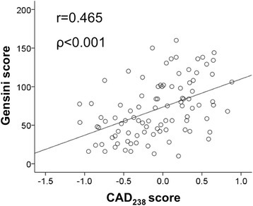 Correlation between CAD238 score and the Gensini score. The Gensini score (y-axis) is plotted against the CAD238 score (x-axis) for 96 patients. Shown are the Spearman's correlation coefficient and the corresponding P-value