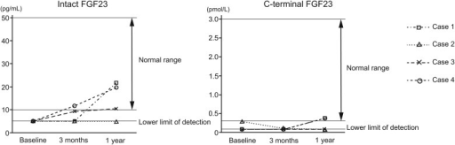 Changes in serum intact FGF23 and C-terminal FGF23 levels.