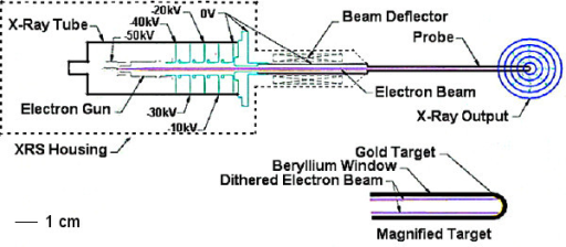 X-Ray Source (XRS). Cross sectional representation of the miniature x-ray source showing the x-ray tube, electron gun, beam deflector and probe. The radiation dose distribution is spherical due to dithering of the electron beam onto the gold target.