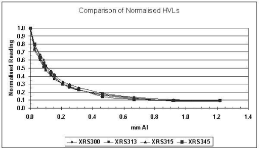 Comparison of normalised Half Value Layers (HVL). The HVLs for all the x-ray sources was determined by a broad beam method, in which the x-ray probe is placed 20 cm away from the ionisation chamber, with high purity aluminium attenuators placed near the midpoint. The HVL for each x-ray source was approximately 0.1 mm Al.