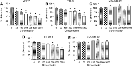 Growth curves for breast cancer cell lines in response to increasing concentrations of Acrp30. (A) MCF-7, (B) T47-D, (C) MDA-MB-361, (D) SK-BR-3 and (E) MDA-MB-231 cells. The concentration of Acrp30 in ng ml−1 is shown below each graph. Each point represents three or more wells. *Indicates significantly different from 0 ng ml−1 as defined by ANOVA p=0.0002, Dunnett's multiple comparison post-test P<0.01.