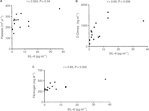 Observed correlation analysis between peripheral venous serum IL-6 and (A) platelets, (B) D-Dimers and (C) fibrinogen (n=15).