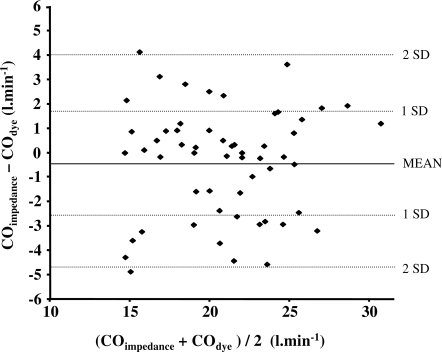 Agreement between impedance and dye dilution for cardiac output measurement.This graph shows the agreement (Bland-Altman plot) between the cardiac impedance technique and the indocyanine-green dye dilution method for measuring cardiac output during exercise obtained from 55 measurements in seven subjects. For each measurement, the difference between the two methods is plotted against the average of both techniques. The solid line indicates the mean bias, while the dotted lines indicate the 95% confidence intervals (2×standard deviation).