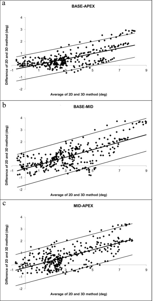 Bland-Altman plots for the base-apex (a), base-mid (b) and mid-apex (c) torsion values of the subjects, using T2D. The difference between the values from both methods increases linearly when the average torsion value becomes higher.