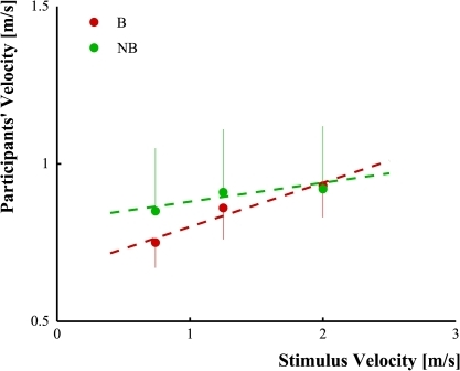 Differences in movement execution after the observation of biological (red circles) and non-biological (violating biological laws, green circles) motions: linear relationship between participant (y-axis) and stimuli velocities (x-axis) for upward movements in implicit task.The circles represent participants' movement velocities after observing the moving stimuli and the vertical error bars refer to the standard deviations values. The dashed lines are the results of the linear regression model applied on the data.