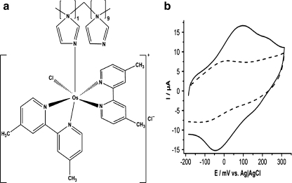 a Structure of the Os-polymer [Os(4,4′-dimethyl-2,2′-bipyridine)2(PVI)10Cl]+. b Cyclic voltammogram of the Os-polymer on graphite electrode: (solid line) without enzyme, (broken line) with cross-linked GcGDH. Experiments were performed in 50 mM phosphate buffer at pH 7.4 and the scan rate was 10 mV s−1