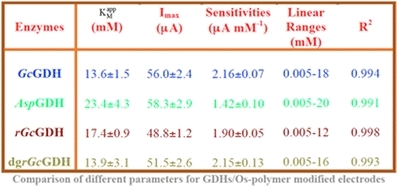 Comparison of different parameters for GDHs/Os-polymer modified electrodes