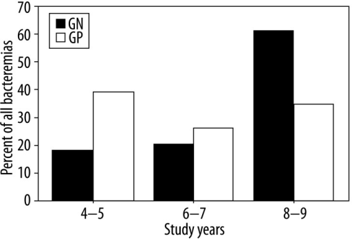 Percent of gram positive and gram negative bacteremia throughout the study period.