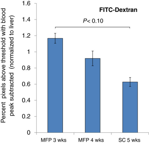 FITC-Dextran accumulation in tumour tissue normalized to liver tissue control. High molecular weight dextran (2 MDa, ~80 nm) was injected IV into tumour animals as a model nanocarrier and allowed to distribute prior to sacrifice. 3 week old MFP tumours showed higher accumulation of the nanocarrier than 5 week old SC tumours at a 90% confidence interval. All data are shown as the mean of n = 4 animals ± SD. Lines connecting bars denote statistical significance, P < 0.10.