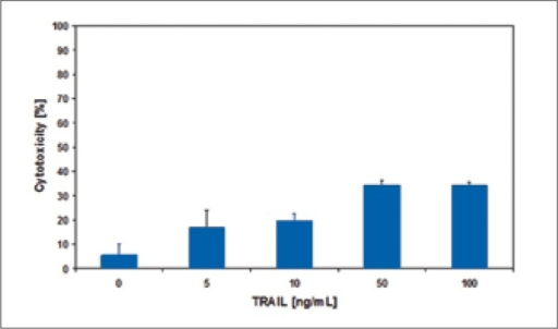 Cytotoxic effect of TRAIL at concentrations of 5 – 100 ng/ml on 647V bladder cancer cells.