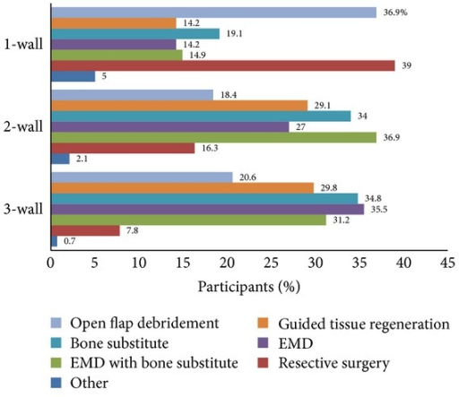 Participants' responses: frequencies of options for the treatment of three-, two-, and one-wall intrabony defects.