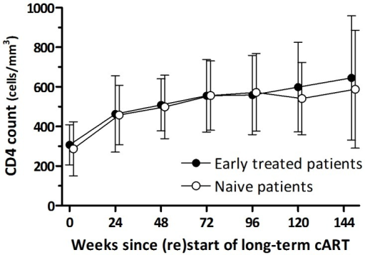 CD4 count recovery after treatment (re)initiation of long-term cART in naive and early treated patients.