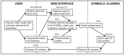 PMC4211654_pone.0110261.g006 flow chart of information flow and programming language open i