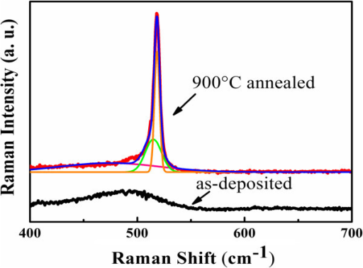 Raman spectra of samples. As-deposited Si/SiC multilayers (black line) and 900°C annealed Si/SiC multilayers (red line).