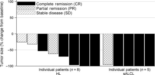 Maximum percent reduction from baseline by patient per the Independent Review Facility in a phase II study of brentuximab vedotin in Japanese patients with refractory or relapsed CD30-positive Hodgkin's lymphoma (HL) or systemic anaplastic large-cell lymphoma (sALCL). One patient had no measurable lesions per the Independent Review Facility.