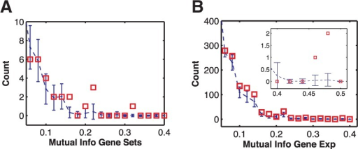 Histogram of the MI for gene set pairs (A) and ortholog genes (B) in bits. (A) The blue dots with error bars are the mean and standard deviation of counts (of 246 gene sets) obtained from computing MI over randomized datasets. The MI of the actual gene sets at 0.24 and 0.32 (refer to Fig. 4) exceeds the values expected by chance at (P < 0.05). (B) Histogram of the MI of ortholog genes (counts are out of 13 841 genes). The ortholog genes do not exhibit a significantly higher MI compared with the gene sets. In fact, because of high number of genes compared with gene sets, it is more likely that high MI in ortholog genes is due to chance