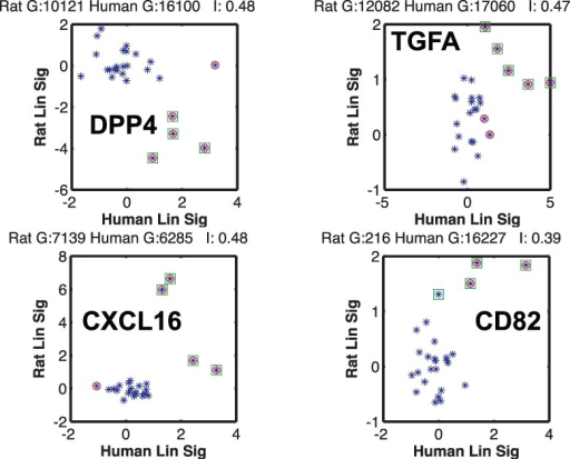 Highly correlated gene orthologs between rat and human. The linearized signal (expression level) of the rat gene is plotted versus its ortholog gene in human for the 26 known stimuli. Marker coloring is same as Figure 4; a significant change in expression in rat is marked with a green square and in human with a red circle. The highest MI occurs for a set of ortholog genes that are negatively correlated. I is the MI between the gene orthologs in bits