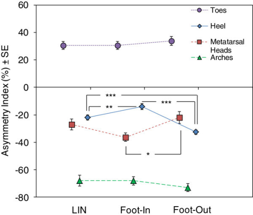 Asymmetry index (AI) of the estimated ground reaction force distribution at the heel, metatarsal heads, arches and toes of the foot during linear (LIN) and curved trajectories (Foot-In, Foot-Out). In the ordinate, larger negative values (average ± standard error, SE) of AI represent an increase in vGRF on the lateral part of the relevant foot region. During curved walking, AI of the Foot-Out heel became more negative than that of LIN foot and Foot-In. On the contrary, AI became less negative for Foot-In with respect to LIN foot. At the metatarsal heads, AI showed the opposite behaviour: for Foot-Out, it became slightly less negative with respect to LIN foot. On the contrary, for Foot-In, it became more negative than LIN foot and Foot-Out. *, p < 0.05; **, p < 0.005; ***, p < 0.0005.
