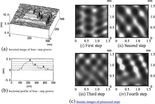 Processed four-step square groove profile. Inverted image (a) and sectional profile (b) of the four-step groove; atomic images of processed steps (c).
