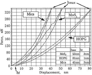 Nanoindentaion curves of layered crystalline materials (mica, MoS2, and HOPG).