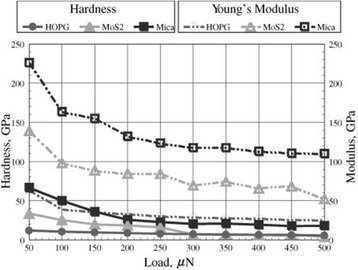Hardness and Young's modulus values evaluated by nanoindentation tests.