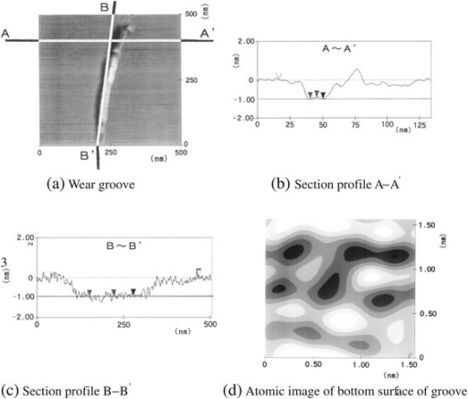 The wear groove of mica after 105sliding cycles. (a) Wear groove, (b) section profile A - Aʹ, (c) section profile B - Bʹ, and (d) atomic image of the bottom surface of the wear groove.