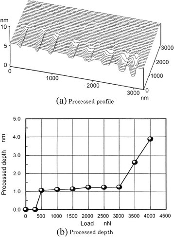 Dependence of processing depth on load for muscovite. Processed profile (a) and processed depth (b).