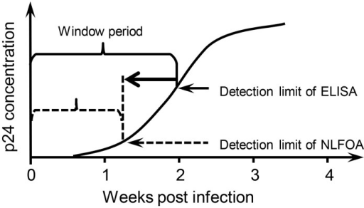 Shortened window period of hiv 1 infection by nlfoa the - Antigene p24 periodo finestra ...