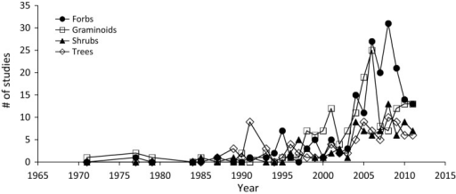 Number of studies conducted on invasive graminoids, forbs, shrubs and trees during 1971–2011.