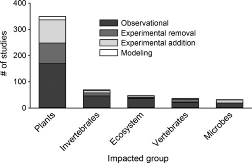 Number of observational, experimental removal, experimental addition and modelling studies that evaluated the impacts of invasions on different groups of organisms or ecosystem processes.