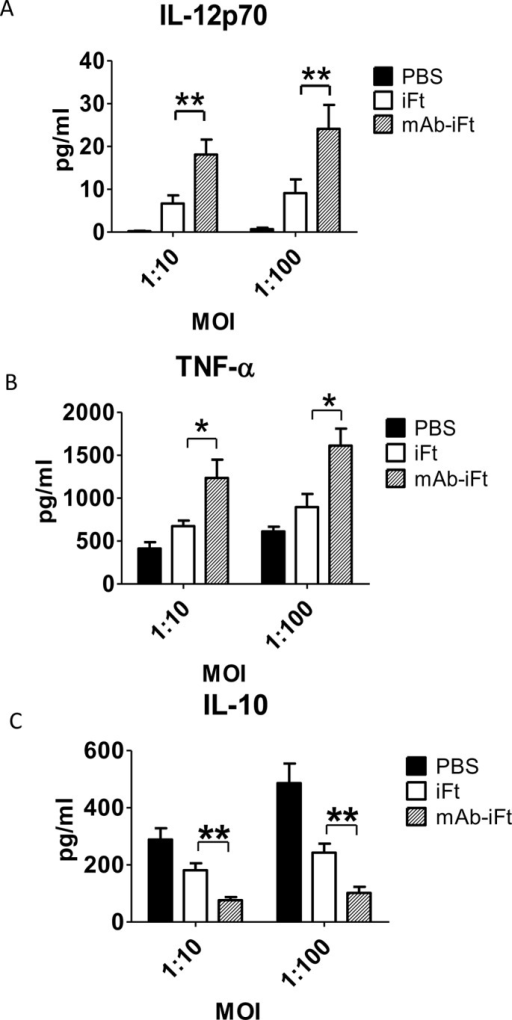 Administration of mAb-iFt immune complexes reverses the anti-inflammatory properties of LVS in mouse PECs ex vivo.C57BL/6 mice were immunized i.n. with PBS, iFt (2x107 CFUs), or mAb-iFt, boosted on day 21 and challenged on day 35 with 10,000 CFUs of Ft LVS. After 48 hours post—LVS challenge, the PECs of immunized mice were harvested and cultured in the presence or absence of Ft. LVS at 1:10 and 1:100 MOI for 24 hrs. The cytokine production was measured as previously described. Results are representative of three independent experiments. (*) P-value < 0.1; (**) P-value < 0.05; bars represent the SD.