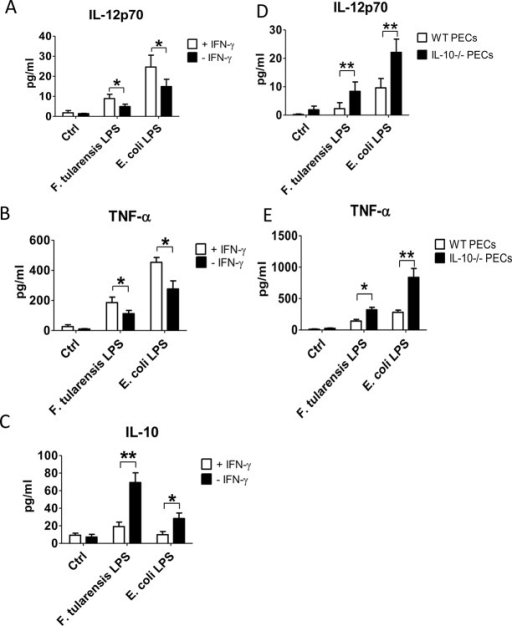 Anti-inflammatory effect of F. tularensis LPS on mouse PECs is IFN-γ and IL-10 dependent.PECs from naïve and IL-10 genetically deficient C57BL/6 mice were obtained and resuspended in cell culture media. PECs were cultured in a 96-well plate at 2 x 105 cells/well with either Ft-LPS or E. coli-LPS at 1 ng/mL in the presence or absence of recombinant IFN-γ at 100 U/ml. Cells cultured with PBS were used as a control. The cytokine production was measured using BD Biosciences Cytometric Bead Array (CBA) following vendor instructions. Results are representative of three independent experiments. (*) P-value < 0.1, (**) P-value < 0.05, bars represent SD.