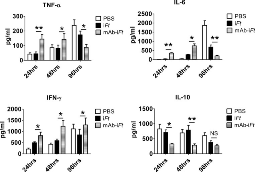 Administration of mAb-iFt immune complexes reverses the anti-inflammatory properties of LVS in the lungs of immunized mice.C57BL/6 mice were immunized i.n. with PBS, iFt (2x107 CFUs), or mAb-iFt, boosted on day 21 and challenged on day 35 with 10,000 CFUs of Ft LVS. Lung tissue homogenates were obtained from immunized mice 24, 48 and 96 hours post-infection as indicated above and spun down at 15,000g for 30 minutes at room temperature to remove tissue debris. Cytokine levels were detected by using the IL-6, IL-10, TNF-α and IFN-γ ELISA kits and following vendor instructions (Biolegend). Results are representative of three independent experiments. (*) P-value < 0.1; (**) P-value < 0.05; bars represent the SD.