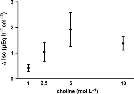 Concentration-dependent increase in Isc across mucosa–submucosa preparations from rat distal colon induced by serosal administration of choline (filled circles, black solid line), Because of a desensitization, each tissue was treated with only one concentration of choline. Values are given as increase in Isc (ΔIsc) above baseline just prior administration of the respective agonist concentration and are means (symbols) ± SEM (vertical lines), n = 6.