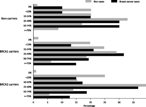 Distribution of mammographic density in breast cancer cases and non-cases in the following groups: non-carriers, BRCA1 mutation carriers and BRCA2 mutation carriers