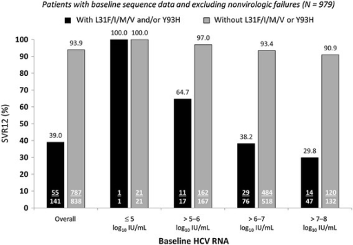 SVR12 by baseline HCV RNA and presence of baseline NS5A polymorphisms. HCV Hepatitis C virus, SVR12 12-week sustained virologic response