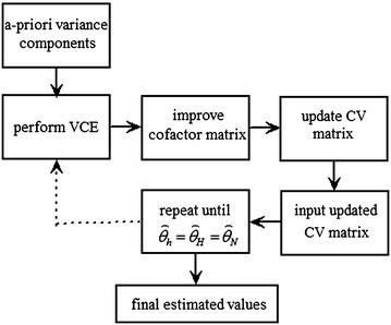 Iterative procedure of variance component estimation.