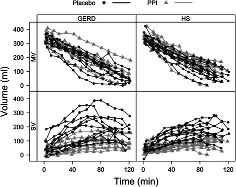 Grouped meal and secretion volume curves. Meal Volume (MV) and Secretion Volume (SV) dynamics over 120 min for GERD patients and Healthy Subjects (HS), under placebo (black dots/lines) and PPI (grey triangles/lines). The approximately linear emptying pattern of the test meal is typical for a high calorie, viscous liquid meal