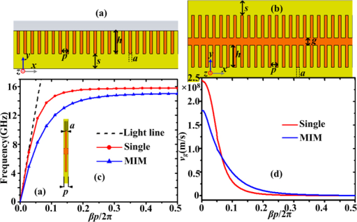 Schematic picture of (a) the single straight corrugated metallic strip and (b) the straight corrugated MIM waveguide. (c) The dispersion relations of spoof SPPs on the single or MIM corrugated strips. (d) The energy flow (group) velocity vg of the spoof SPPs on the single or MIM corrugated strips.