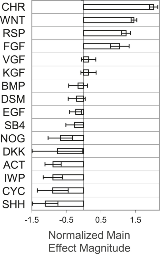 Global main effects principal component analysis of GF and SM ACME screen demonstrates that WNT and FGF agonists exert positive effects on T-GFP expression.DOI:http://dx.doi.org/10.7554/eLife.08413.004