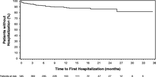 Time to first hospitalization for patients treated with olanzapine long-acting injection at study entry. Hospitalization rates were low over the course of treatment, with an estimate of about 80 % of patients remaining unhospitalized after 36 months