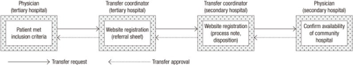 Transfer process through the Regional Transfer Network System.