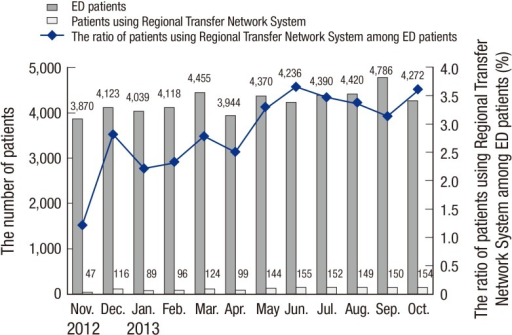 Monthly distribution of ED patients and transferred patients through the Regional Transfer Network System.ED, emergency department.