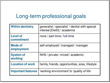 Long-term professional goals: spectrum of issues.