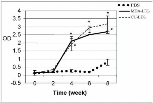 The mean of ox- LDL antibodies in rabbits immunized with MDA-LDL, Cu-LDL, and only PBS in different times. P < 0.05 as compared with rabbits immunized with PBS(Control).